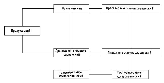 Схема связей между диалектами