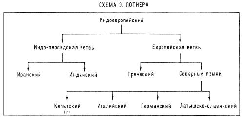 Схема Э. Лотнера