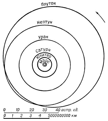 План солнечной системы