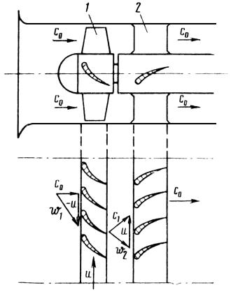 Осевые и центробежные компрессоры.