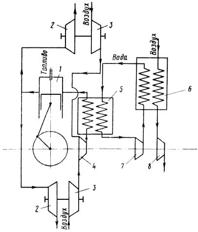 Схема двухступенчатого наддува
