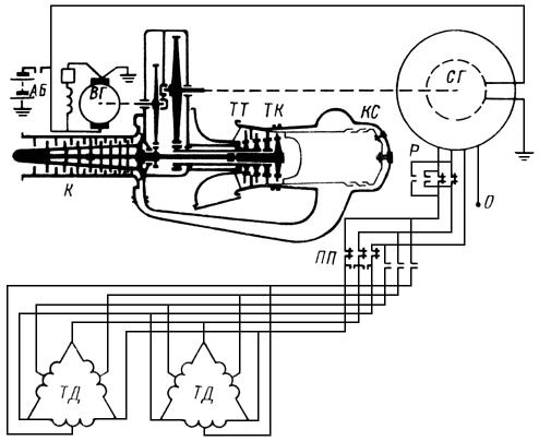 Газовая турбина на